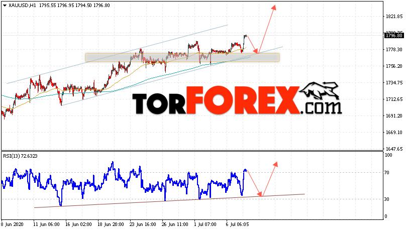 XAU/USD прогноз цен на Золото на 8 июля 2020