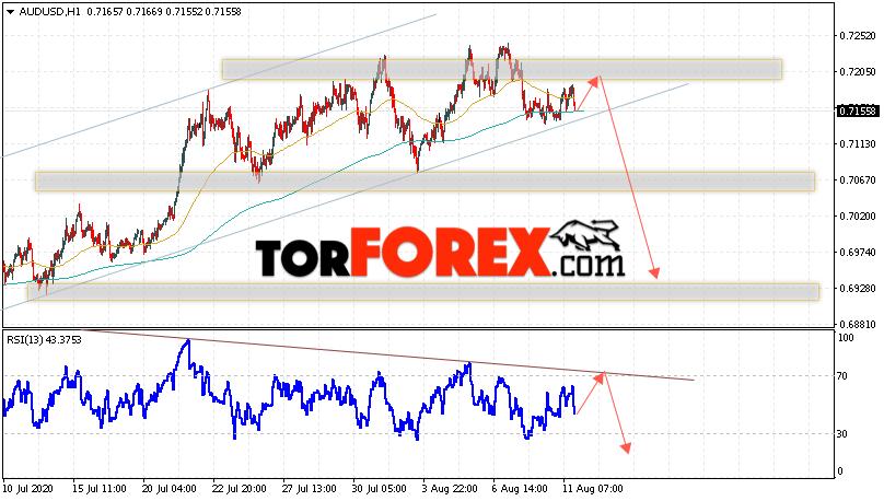AUD/USD прогноз Форекс и аналитика на 12 августа 2020