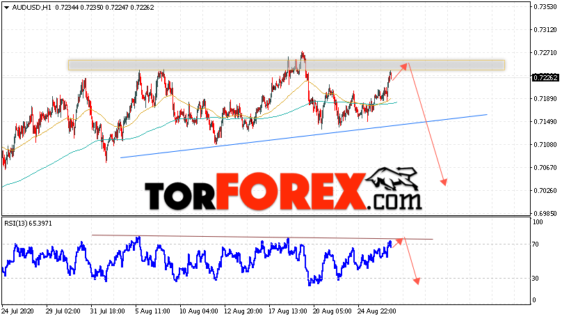 AUD/USD прогноз Форекс и аналитика на 27 августа 2020