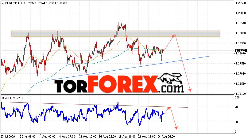 EUR/USD прогноз Евро Доллар на 27 августа 2020