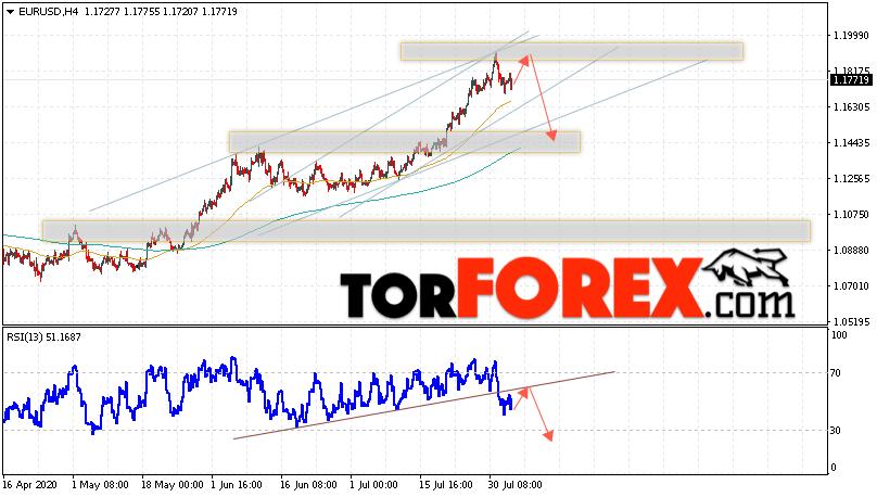 EUR/USD прогноз Евро Доллар на 5 августа 2020