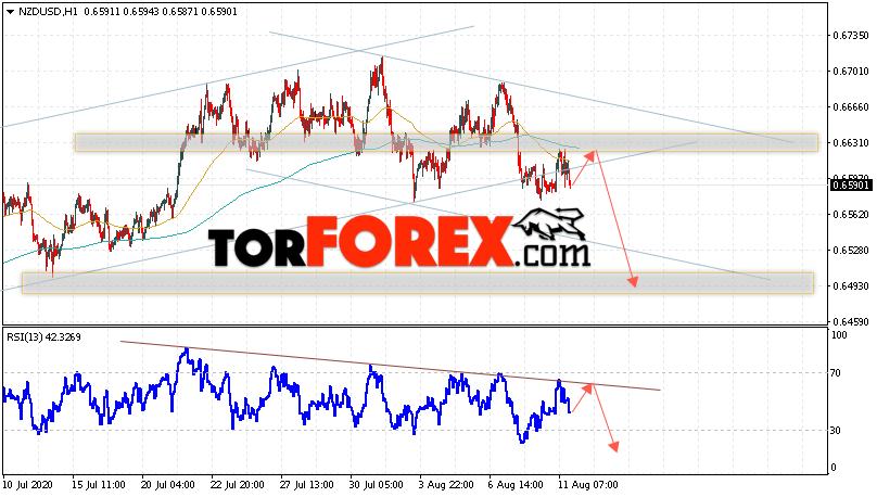 Форекс прогноз и аналитика NZD/USD на 12 августа 2020