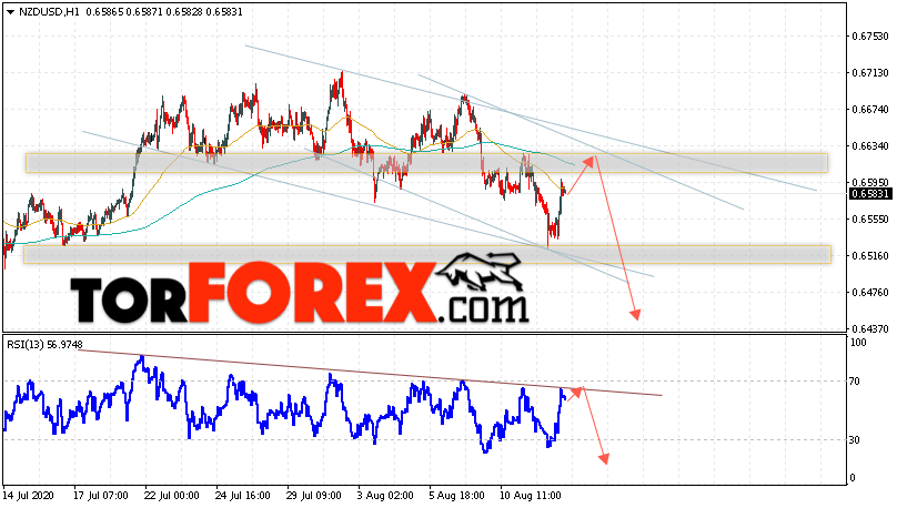 Форекс прогноз и аналитика NZD/USD на 13 августа 2020