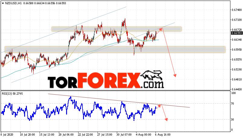 Форекс прогноз и аналитика NZD/USD на 7 августа 2020