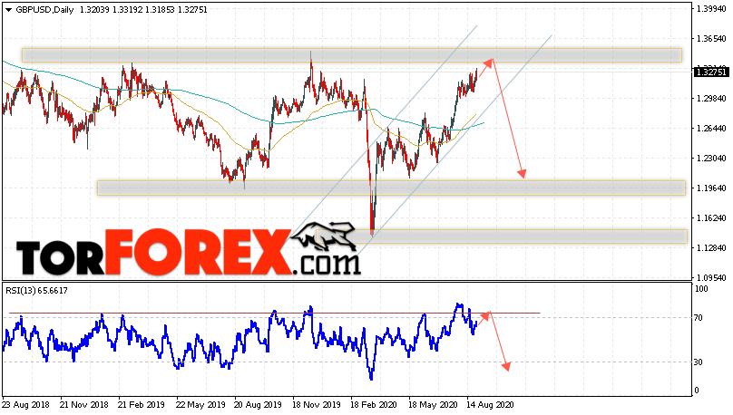 GBP/USD прогноз Форекс на 31 августа — 4 сентября 2020