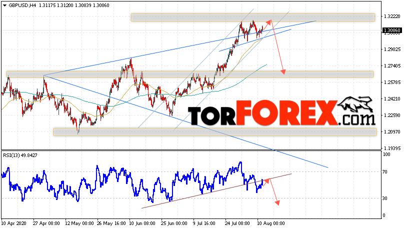 GBP/USD прогноз Фунт Доллар на 12 августа 2020