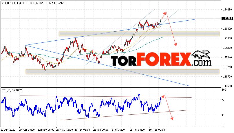 GBP/USD прогноз Фунт Доллар на 19 августа 2020