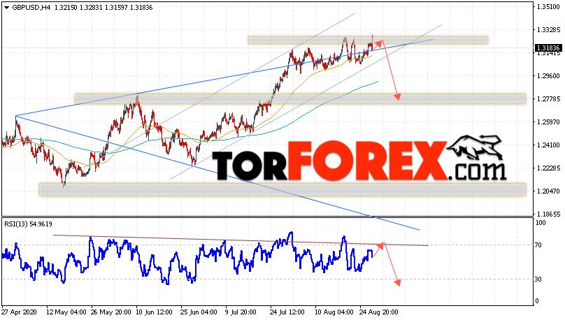 GBP/USD прогноз Фунт Доллар на 28 августа 2020