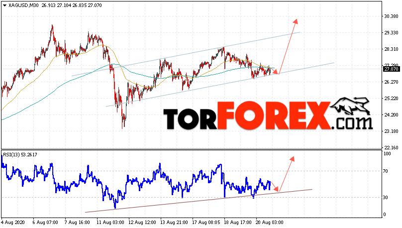 Серебро прогноз и аналитика XAG/USD на 21 августа 2020