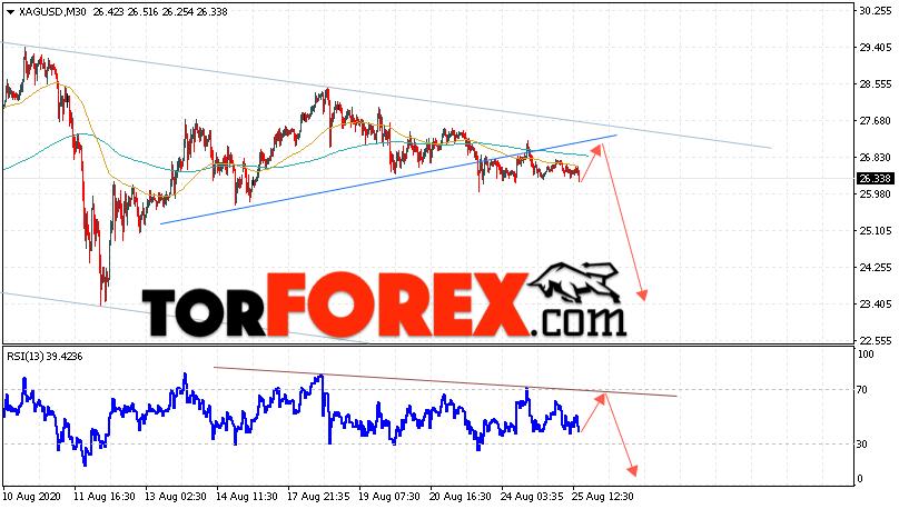 Серебро прогноз и аналитика XAG/USD на 26 августа 2020