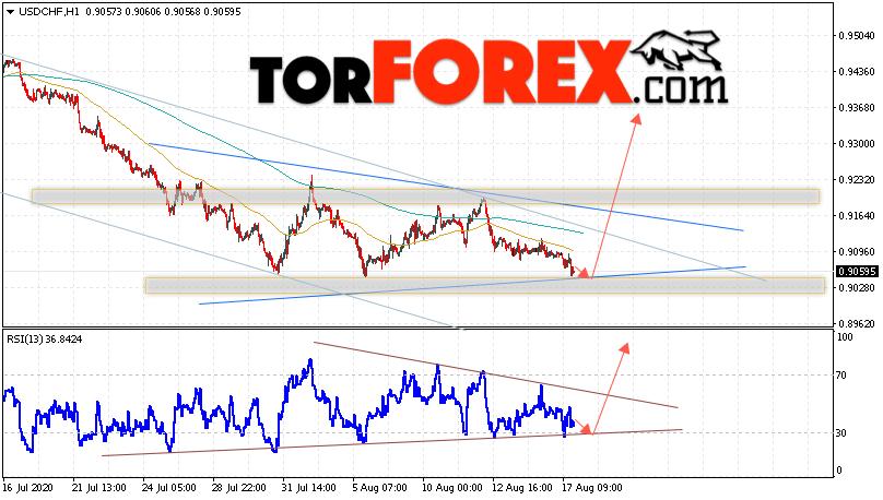 USD/CHF прогноз Доллар Франк на 18 августа 2020