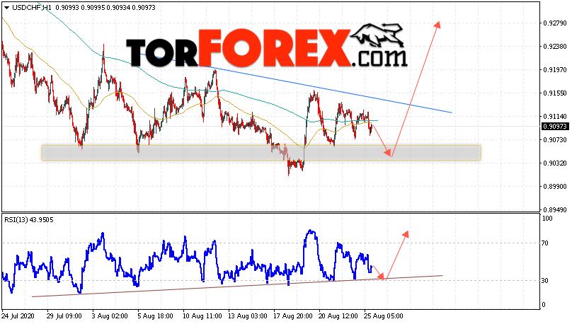 USD/CHF прогноз Доллар Франк на 26 августа 2020