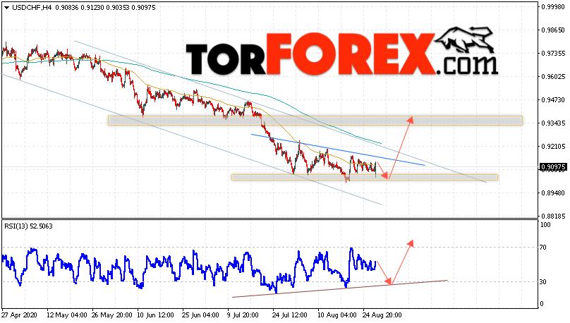 USD/CHF прогноз Доллар Франк на 28 августа 2020