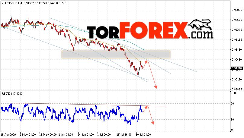 USD/CHF прогноз Доллар Франк на 5 августа 2020
