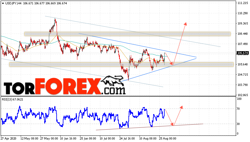 USD/JPY прогноз Доллар Иена на 28 августа 2020