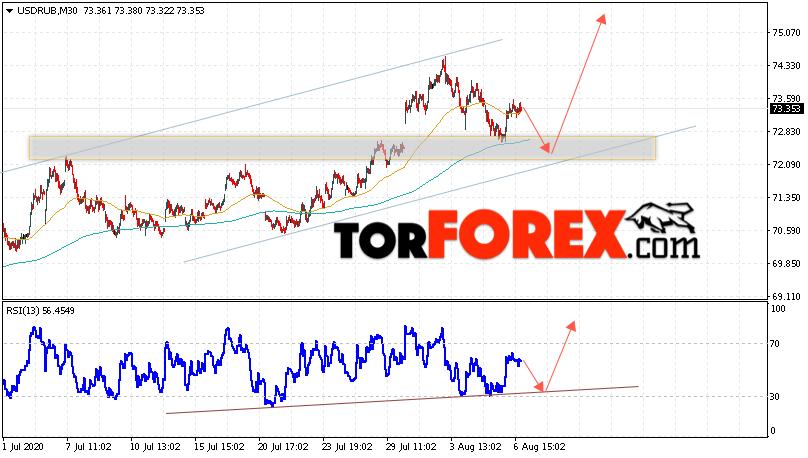 USD/RUB прогноз курса Доллара на 7 августа 2020
