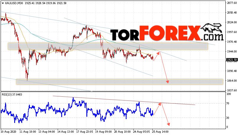 XAU/USD прогноз цен на Золото на 26 августа 2020