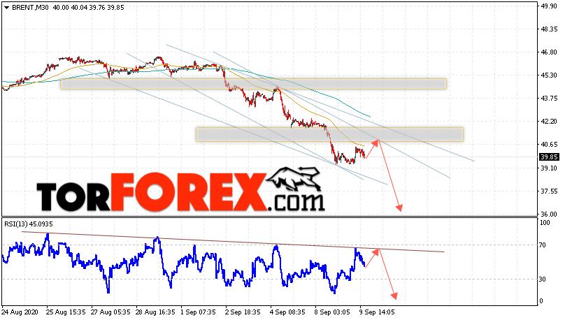 Аналитика и прогноз цен на нефть на 10 сентября 2020