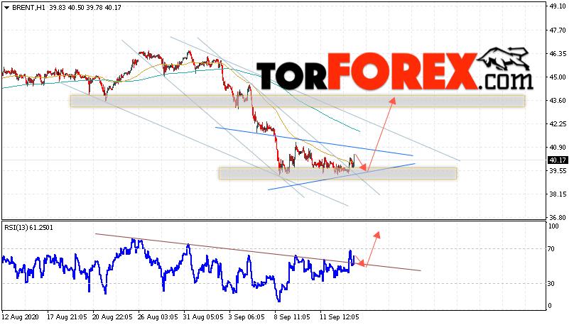Аналитика и прогноз цен на нефть на 16 сентября 2020