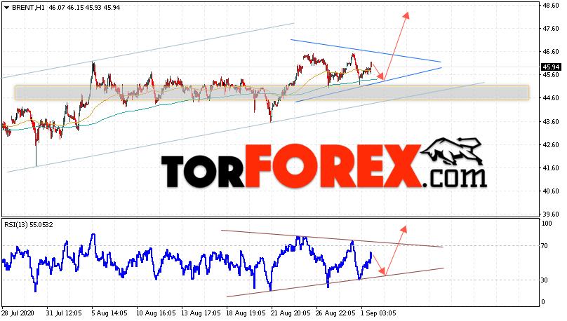 Аналитика и прогноз цен на нефть на 2 сентября 2020