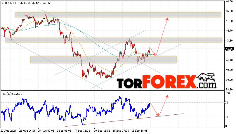 Аналитика и прогноз цен на нефть на 24 сентября 2020