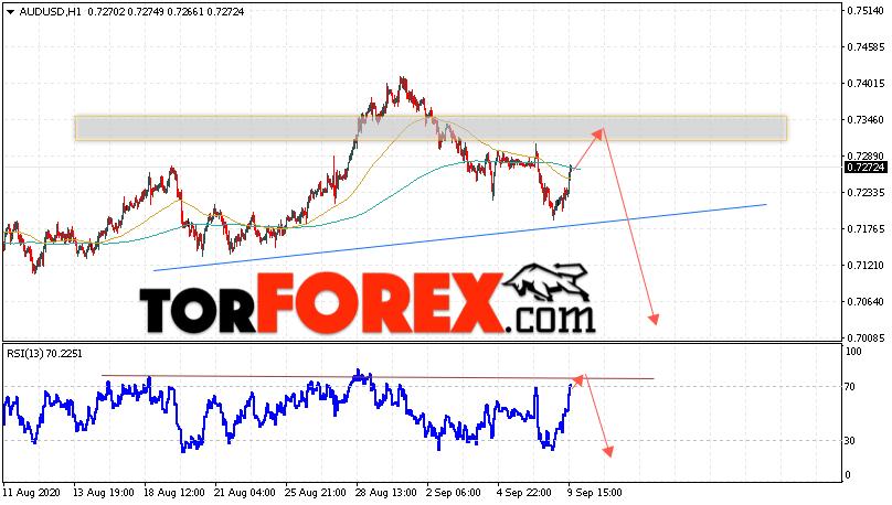 AUD/USD прогноз Форекс и аналитика на 10 сентября 2020