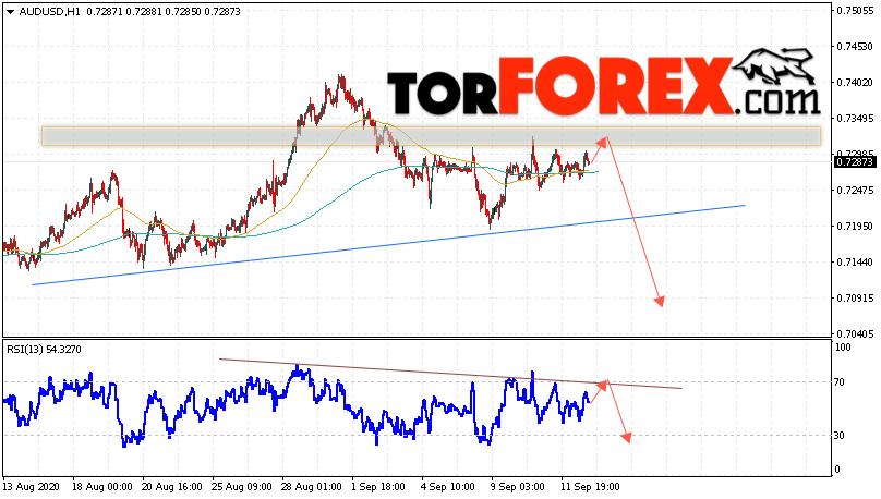 AUD/USD прогноз Форекс и аналитика на 15 сентября 2020