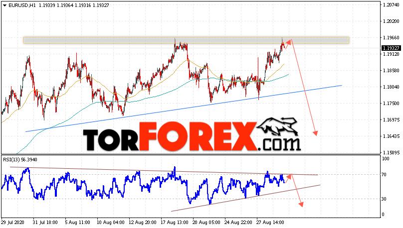 EUR/USD прогноз Евро Доллар на 1 сентября 2020