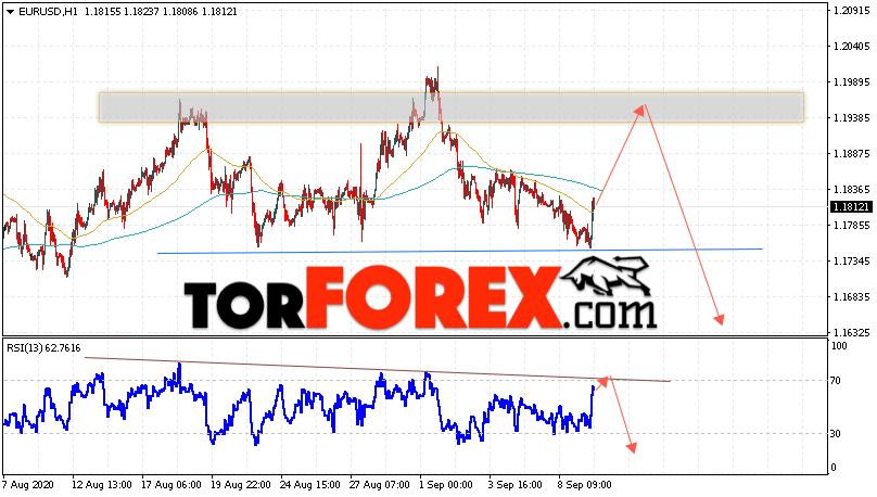 EUR/USD прогноз Евро Доллар на 10 сентября 2020