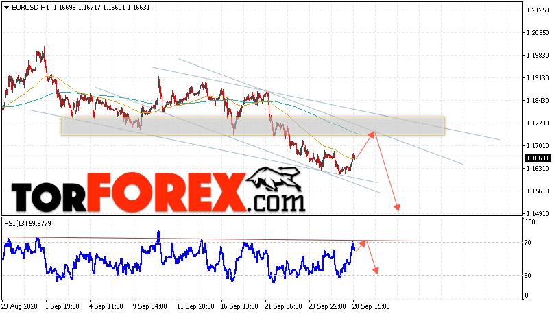 EUR/USD прогноз Евро Доллар на 29 сентября 2020
