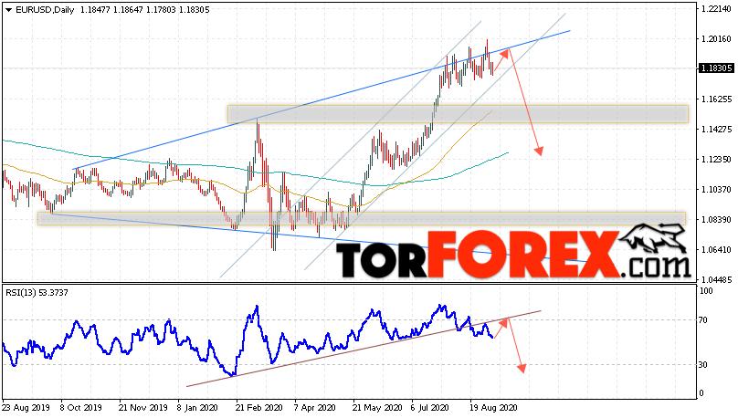 EUR/USD прогноз Евро Доллар на неделю 7 — 11 сентября 2020