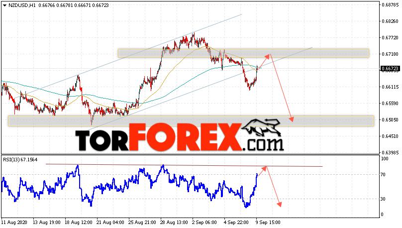 Форекс прогноз и аналитика NZD/USD на 10 сентября 2020