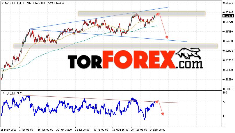 Форекс прогноз и аналитика NZD/USD на 17 сентября 2020