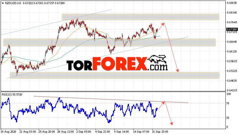 Форекс прогноз и аналитика NZD/USD на 18 сентября 2020