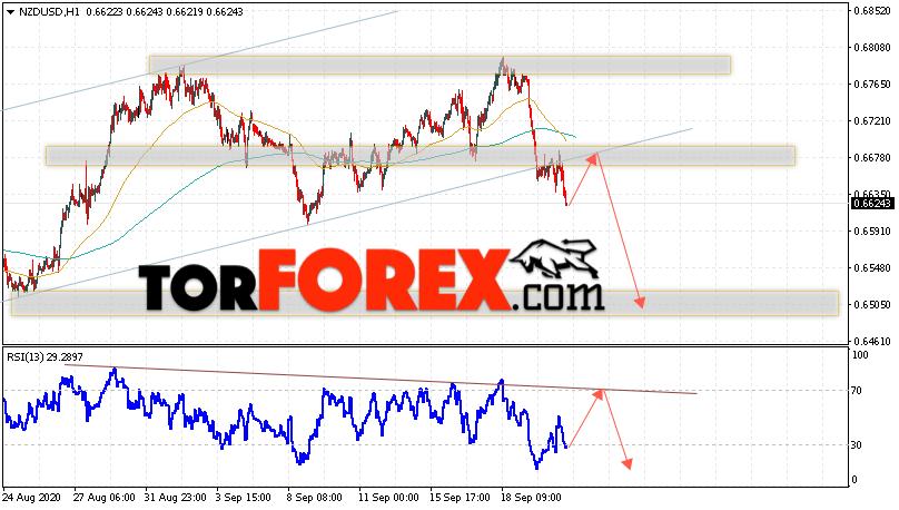 Форекс прогноз и аналитика NZD/USD на 23 сентября 2020