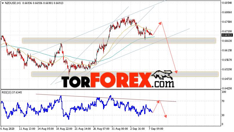 Форекс прогноз и аналитика NZD/USD на 8 сентября 2020