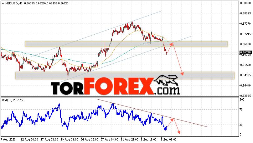 Форекс прогноз и аналитика NZD/USD на 9 сентября 2020