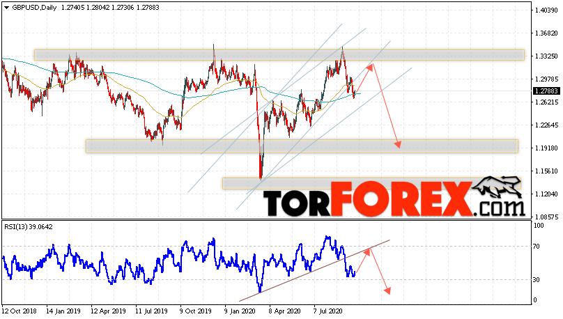 GBP/USD прогноз Форекс на 28 сентября — 2 октября 2020