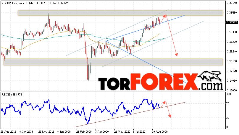 GBP/USD прогноз Форекс на неделю 7 — 11 сентября 2020