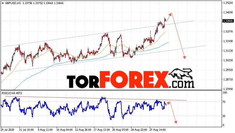 GBP/USD прогноз Фунт Доллар на 1 сентября 2020