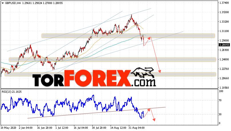 GBP/USD прогноз Фунт Доллар на 11 сентября 2020
