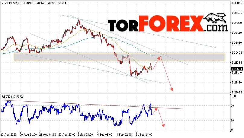 GBP/USD прогноз Фунт Доллар на 16 сентября 2020