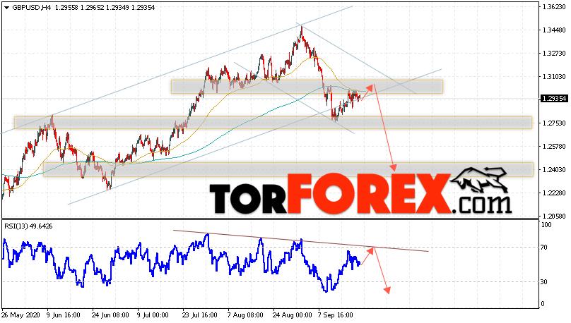 GBP/USD прогноз Фунт Доллар на 22 сентября 2020