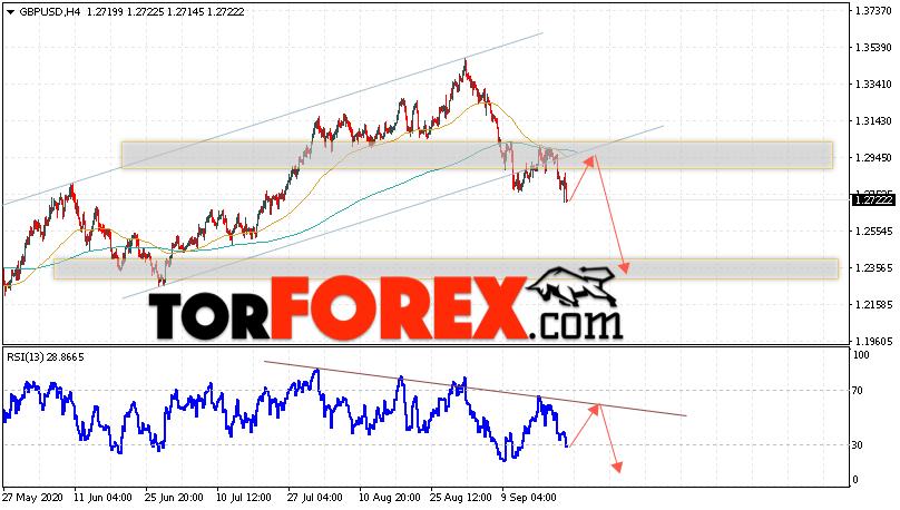 GBP/USD прогноз Фунт Доллар на 23 сентября 2020
