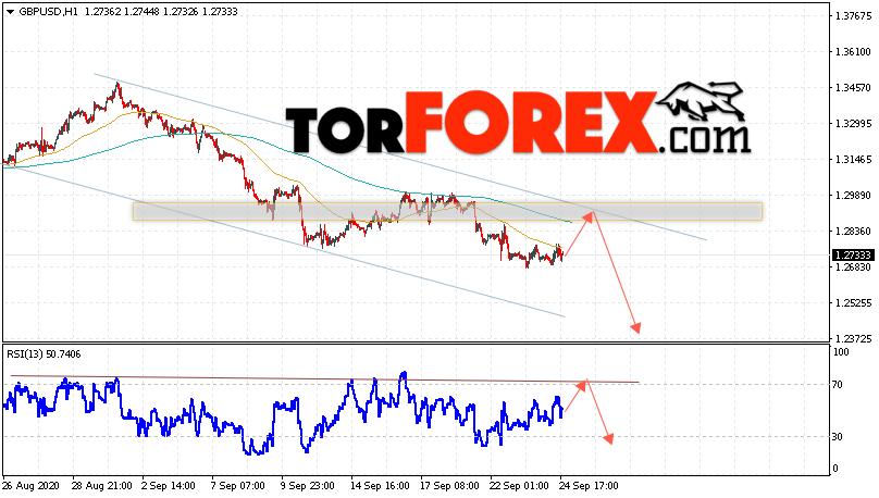 GBP/USD прогноз Фунт Доллар на 25 сентября 2020