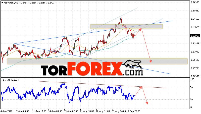 GBP/USD прогноз Фунт Доллар на 4 сентября 2020