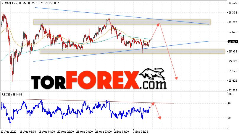 Серебро прогноз и аналитика XAG/USD на 10 сентября 2020