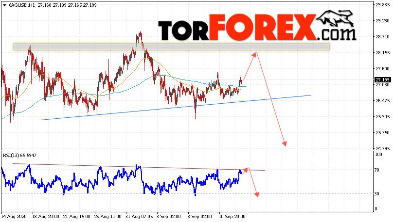 Серебро прогноз и аналитика XAG/USD на 15 сентября 2020