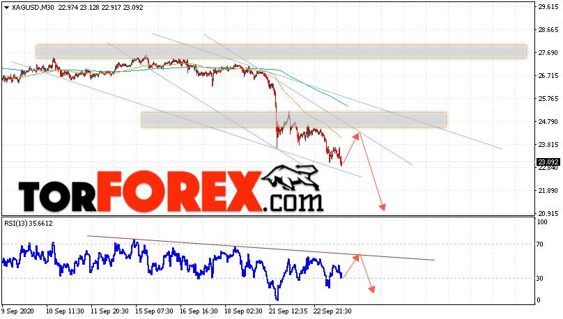 Серебро прогноз и аналитика XAG/USD на 24 сентября 2020