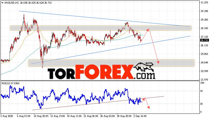 Серебро прогноз и аналитика XAG/USD на 4 сентября 2020